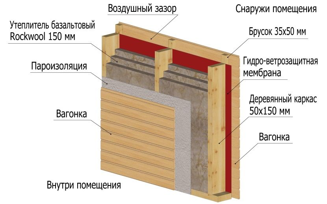толщина утеплителя для стен каркасного дома