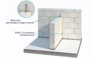 межкомнатные стены из газобетонных блоков