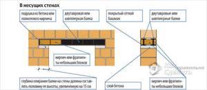 Схема оконного проема в кирпичных несущих стенах