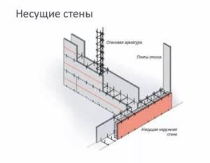 Как выглядят несущие стены