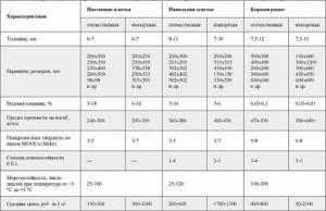 Размеры и характеристики плитки